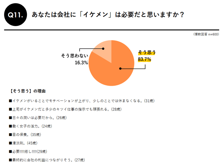 職場にイケメンは必要が83.7%